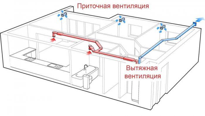 pritochnaya-vytyazhnaya-ventilyaciya.jpeg