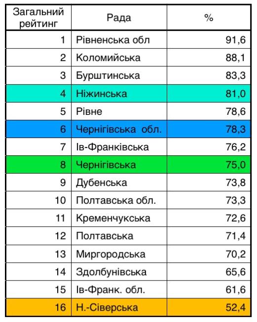 результати на 17 жовтня 2019.png