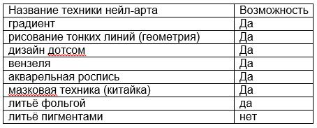 tablica-vozmozhnostey-gel-kraski-canni.PNG