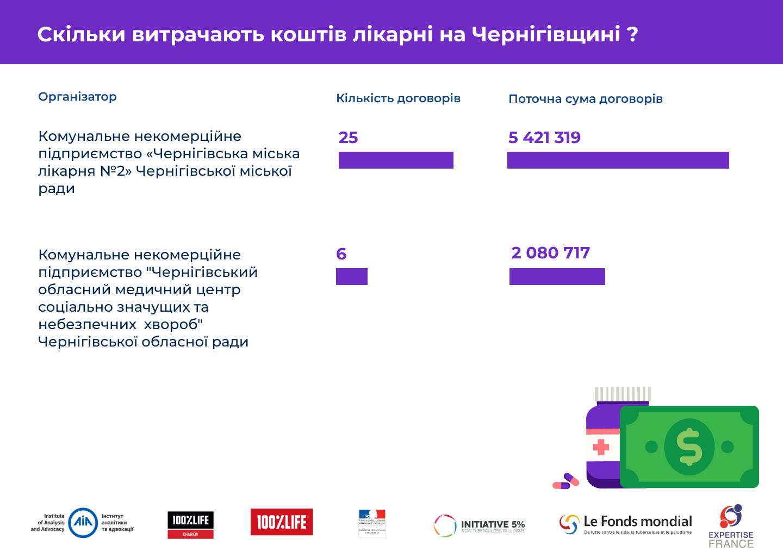 Чернігів. Інфографіка.png