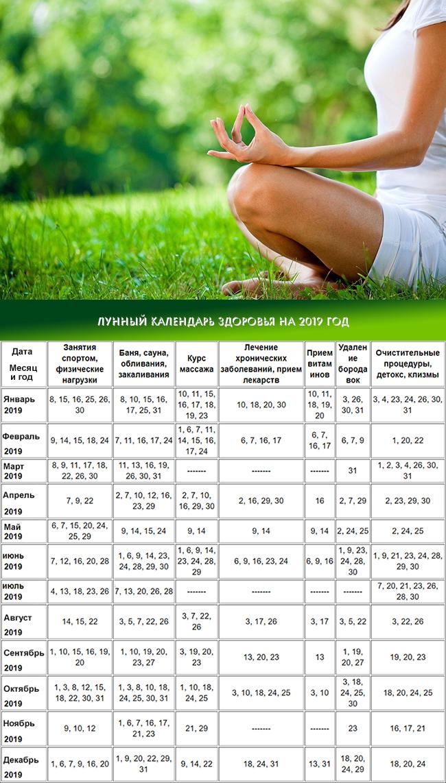 Голодание по лунному календарю 2017 для похудения