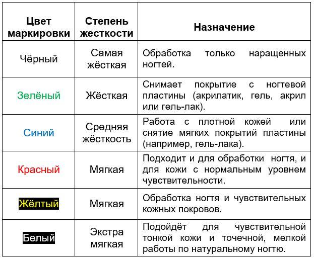 tablica-zhostkost-nasadok-dlya-manikurnogo-apparata.JPG