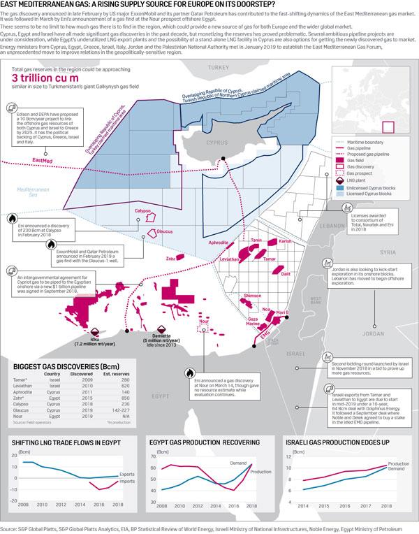 Средиземное море газа II