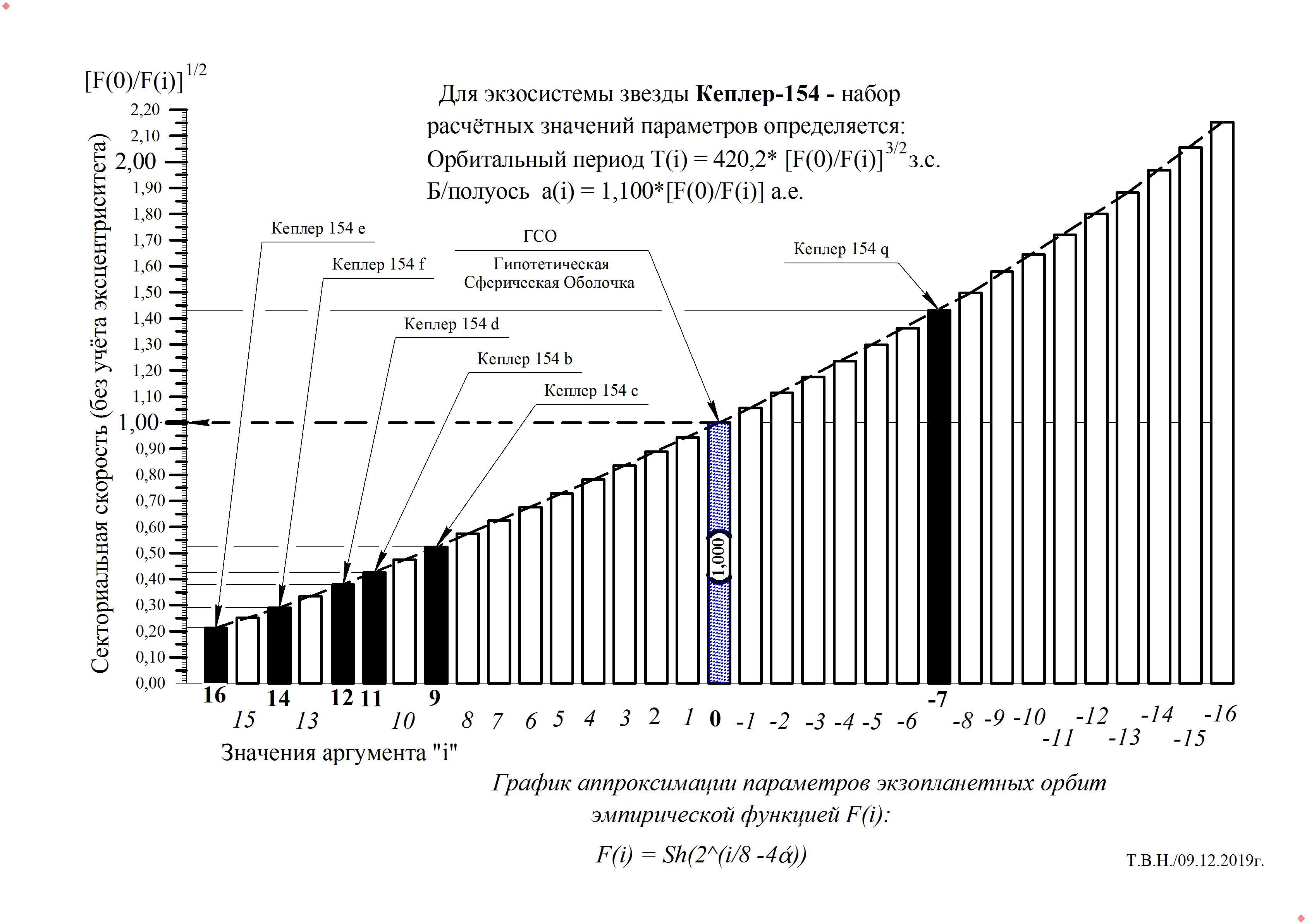 Кеплер-154 (9.12.19).jpg