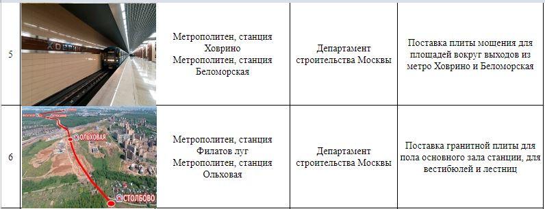 микрозайм метро севастопольское нарушение кредитного договора банком
