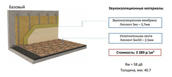 На фото базовый вариант звукоизоляции стен с применением материалов от Стройполимера
