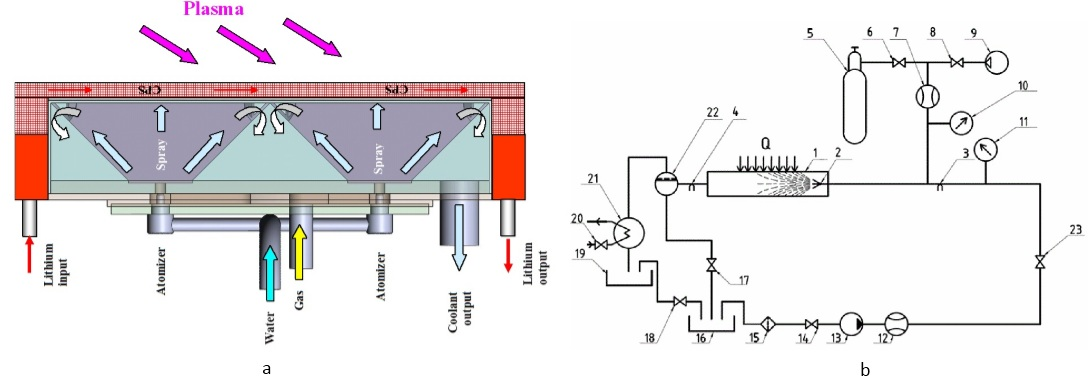 Heat mockup (a) and scheme of cooling system (b)