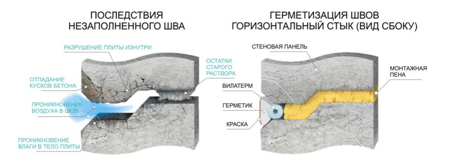 Ремонт и герметизация межпанельных швов