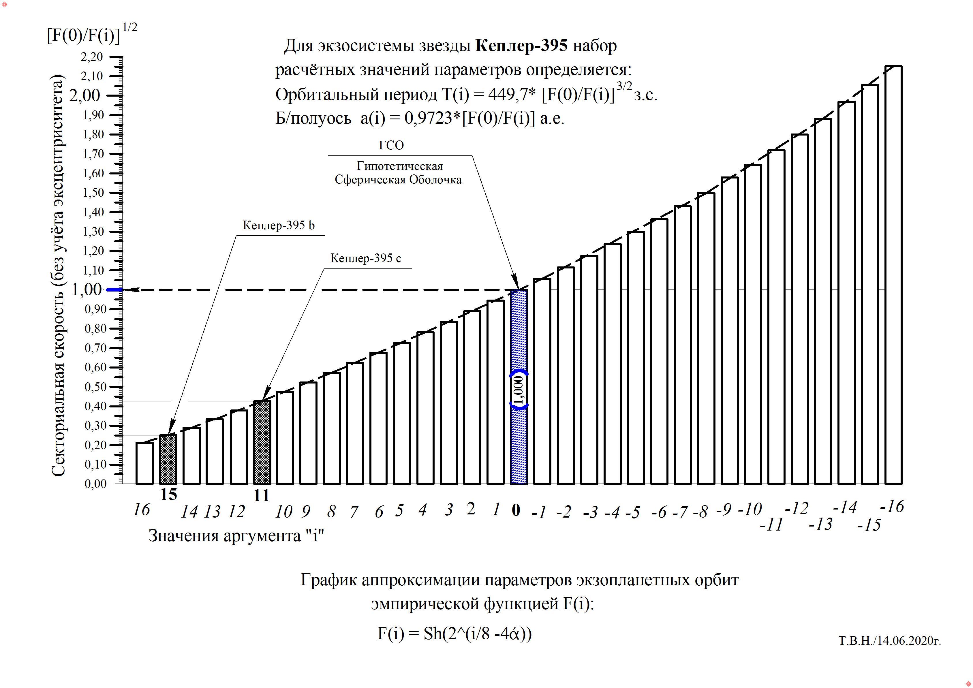 Кеплер-395.jpg