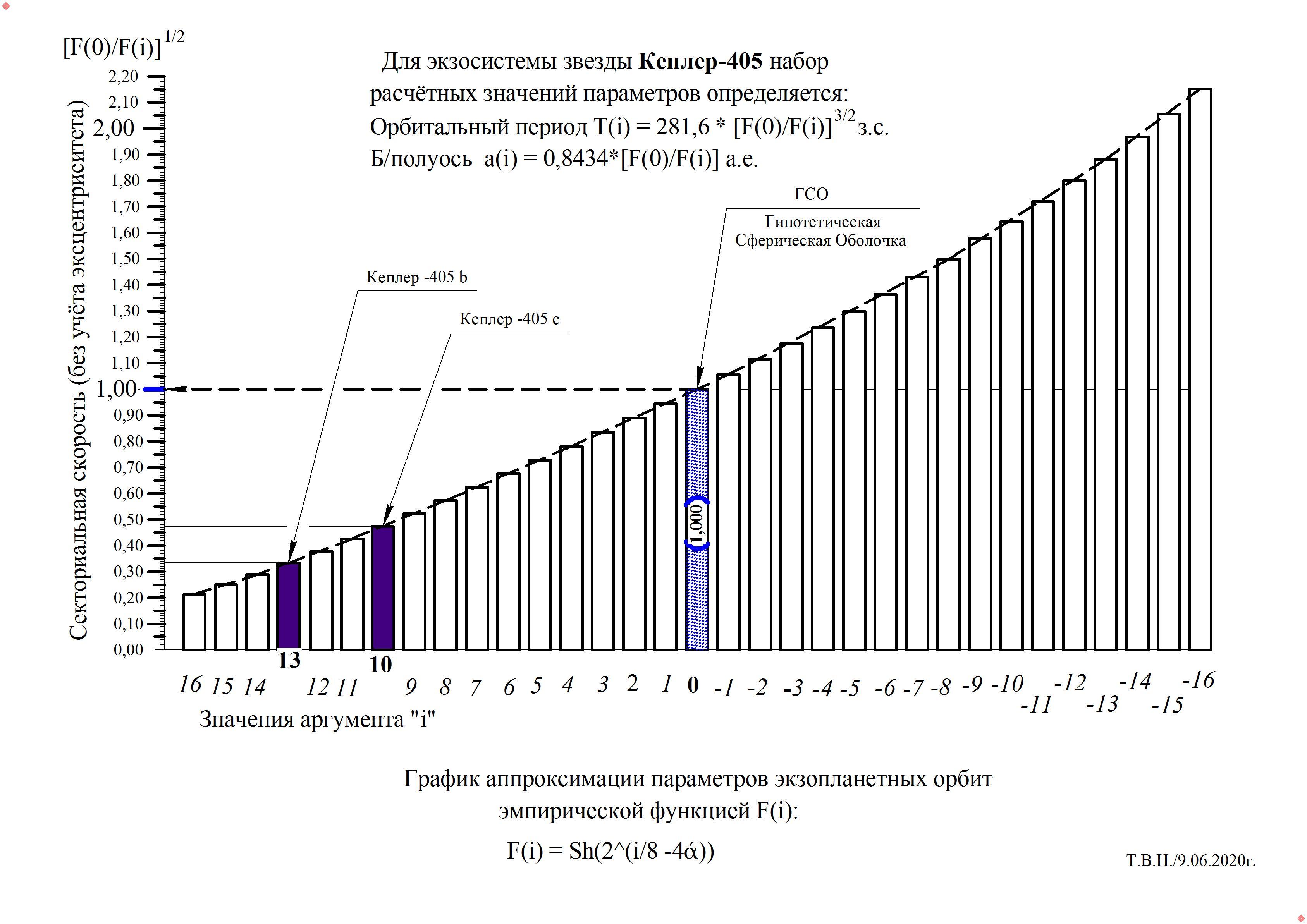 Кеплер-405.jpg