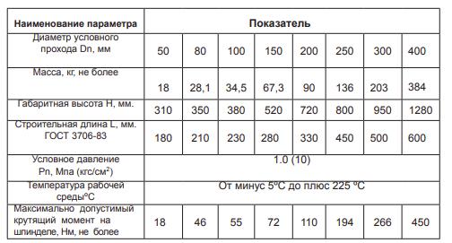 техданные 30Ч906БР