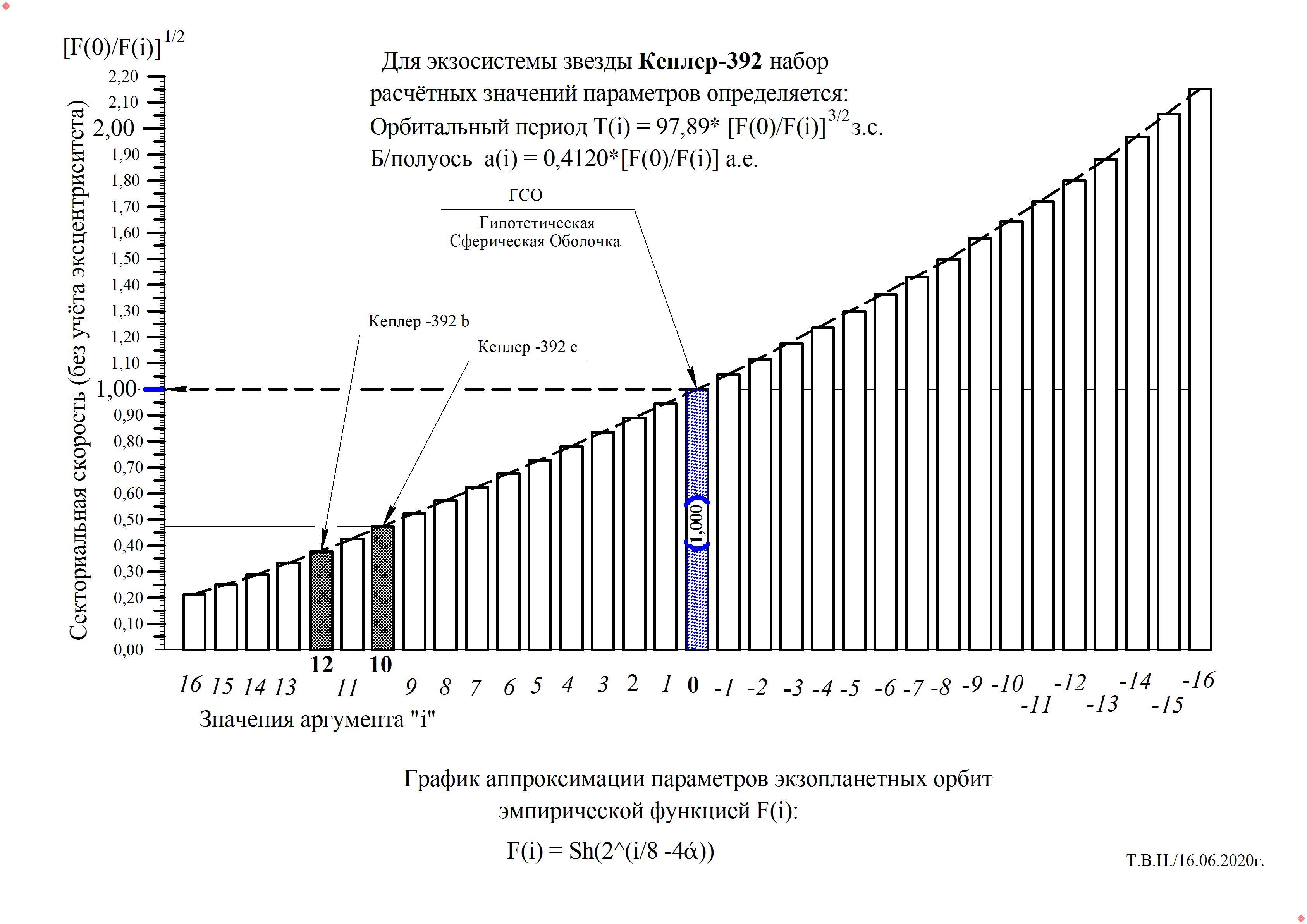 Кеплер-392.jpg