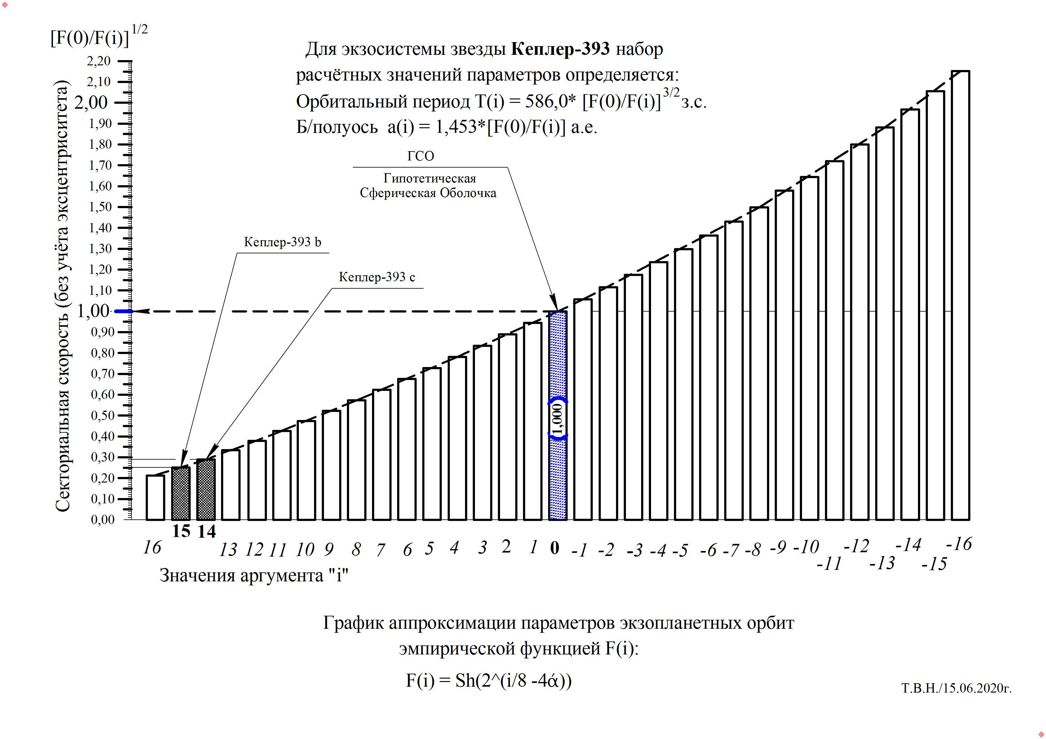 Кеплер-393.jpg