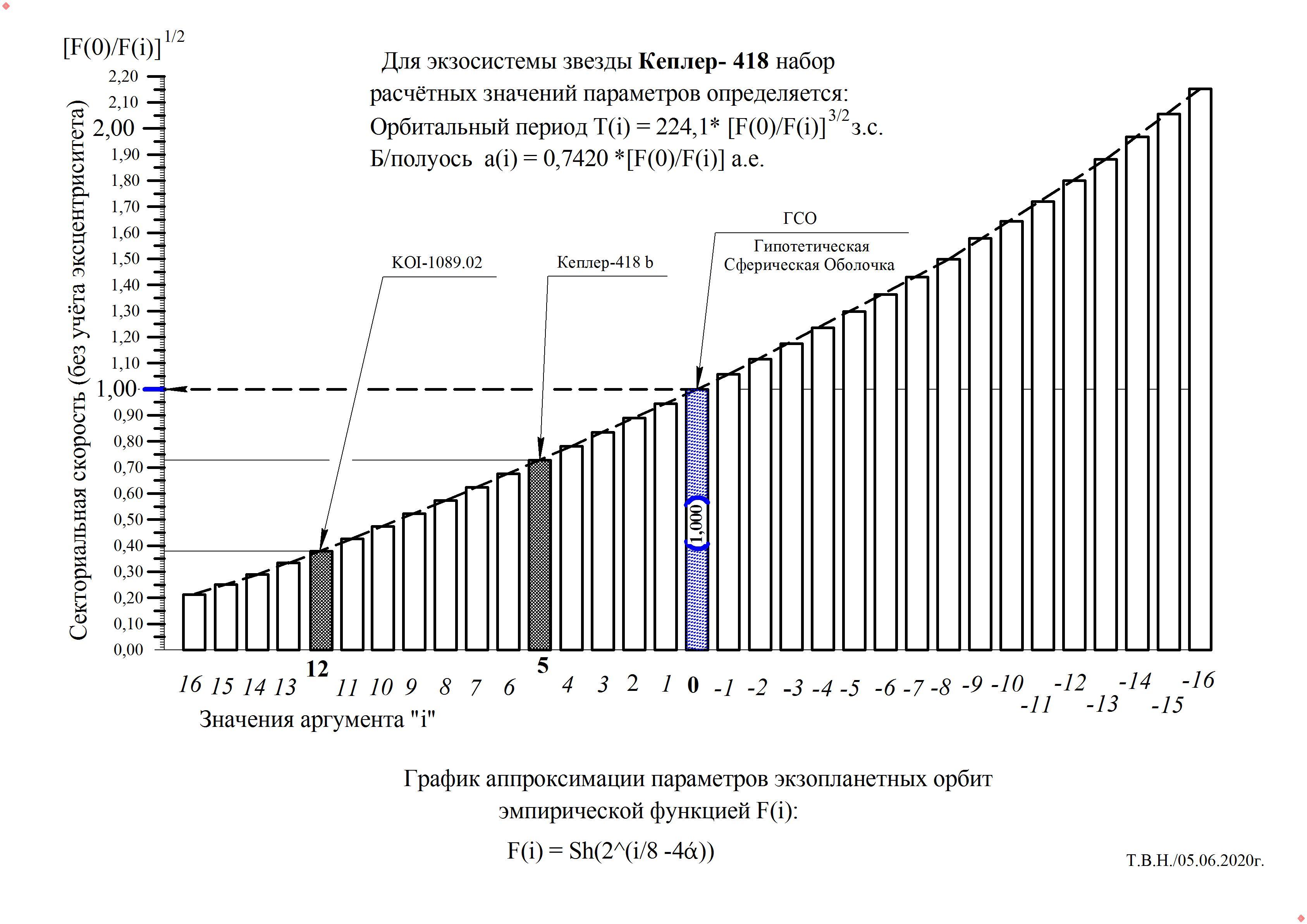 Кеплер-418.jpg
