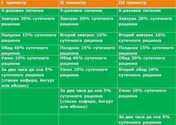 Таблица питания для мам