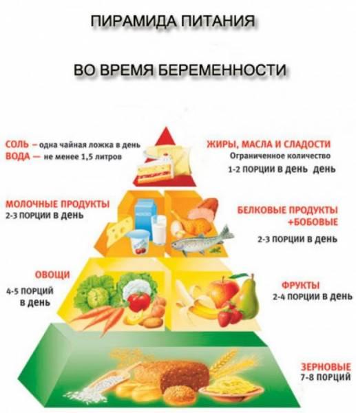Пирамида питания для беременных