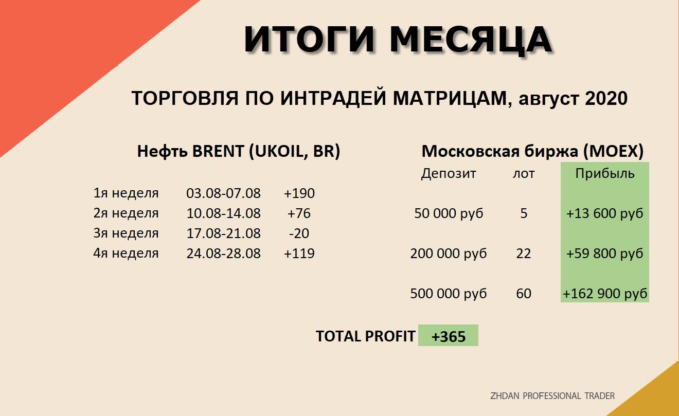 брент, итоги месяца-1.png