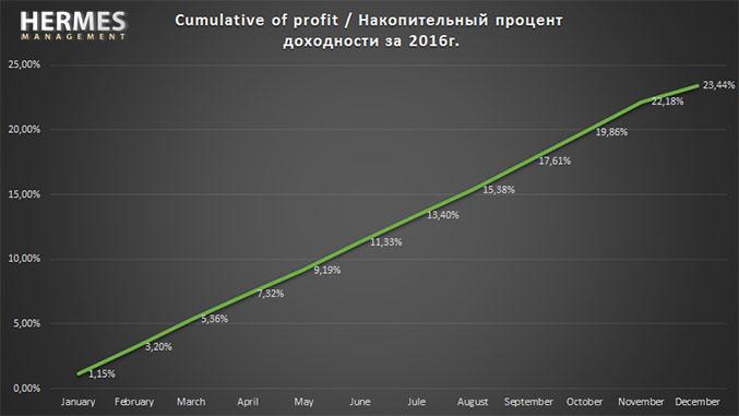 процент доходности Hermes Management