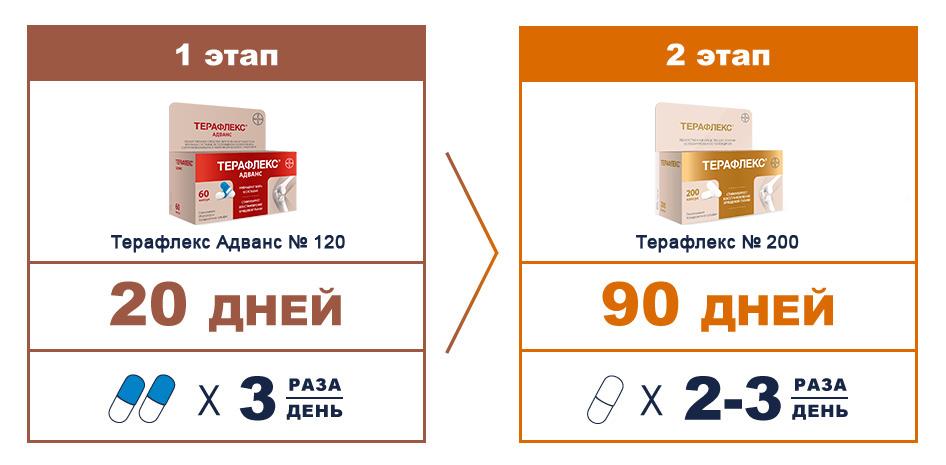 teraflex de terapie articulară)