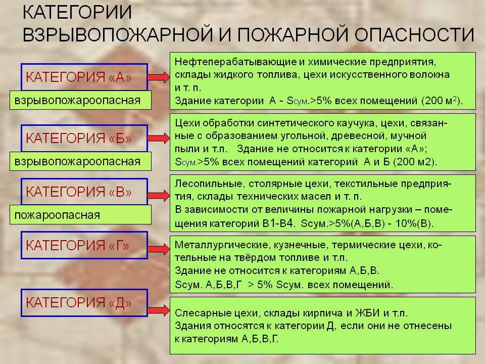 Kategorii-vzryvopozharnoj-i-pozharnoj-opasnosti.jpg